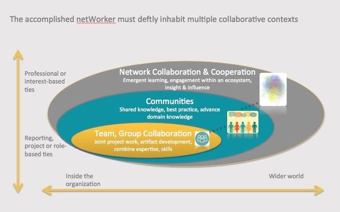 CollaborationBubbles
